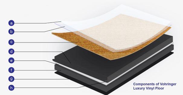 Components of Vohringer HERF/HEVF Luxury Vinyl Floor